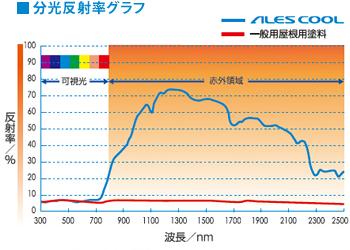 分光反射率グラフ